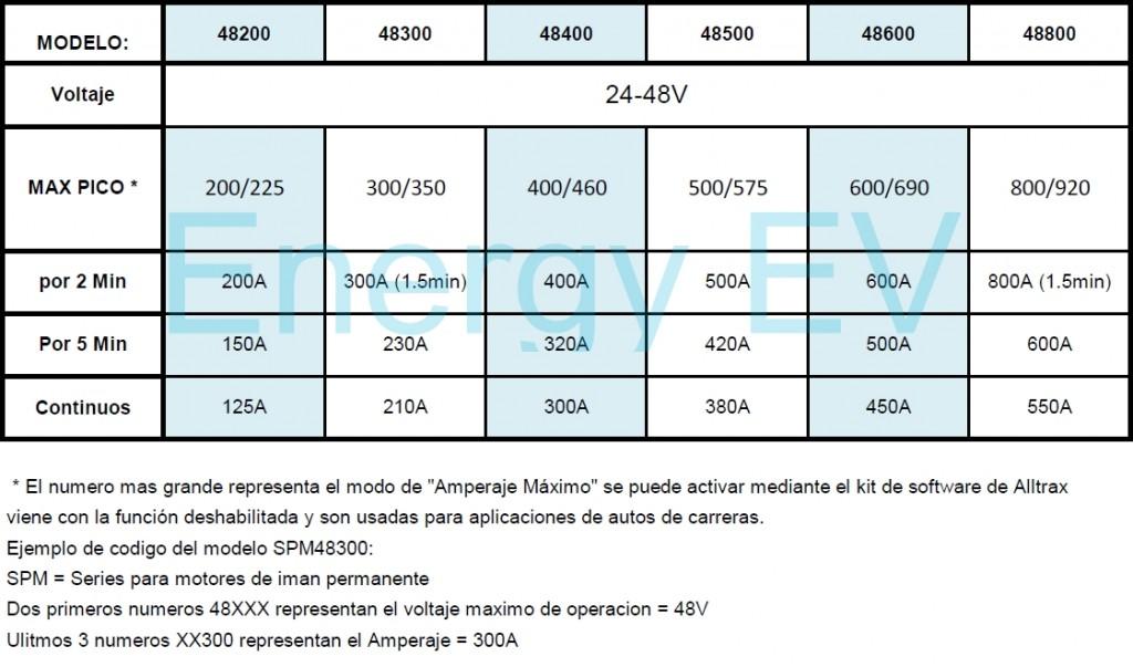 TABLA SPM-48XXX