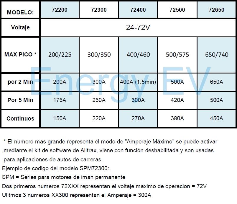 TABLA SPM-72XXX